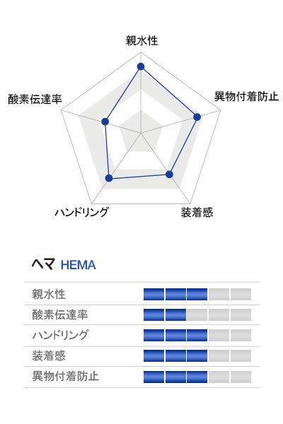 characteristics graph of HEMA