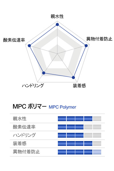 characteristics graph of MPC